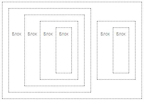 Сортировка JS (бесконечная вложенность)